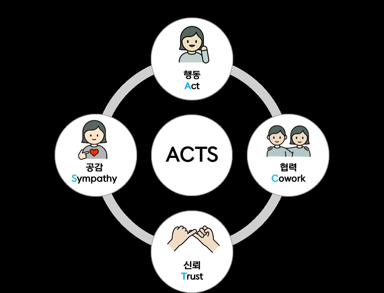 ACTS :행동 Act, 협력 Cowork, 신뢰 Trust, 공감 Sympathy